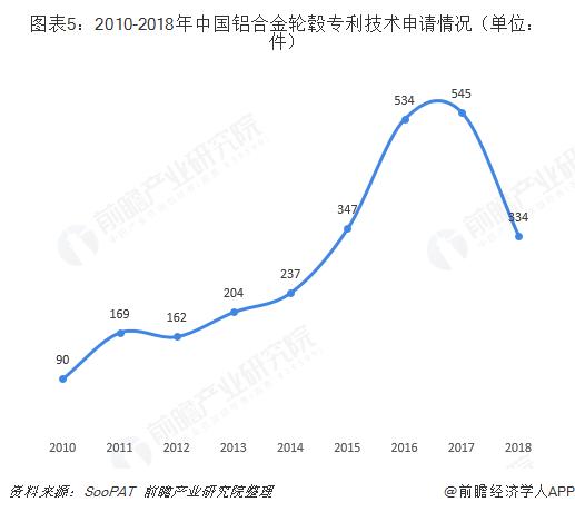 图表5:2010-2018年中国铝合金轮毂专利技术申请情况(单位:件)