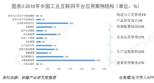图表3:2018年中国工业互联网平台应用案例结构(单位:%)