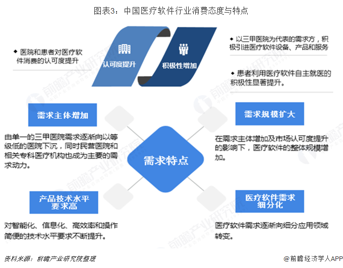 图表3:中国医疗软件行业消费态度与特点
