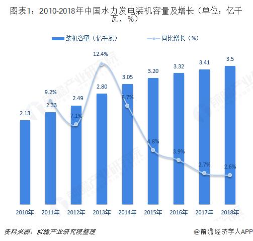 图表1:2010-2018年中国水力发电装机容量及增长(单位:亿千瓦,%)