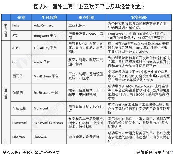 图表5:国外主要工业互联网平台及其经营侧重点