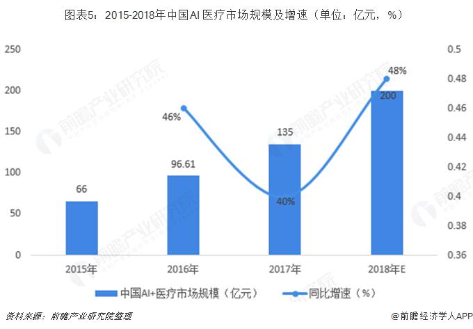 图表5:2015-2018年中国AI+医疗市场规模及增速(单位:亿元,%)