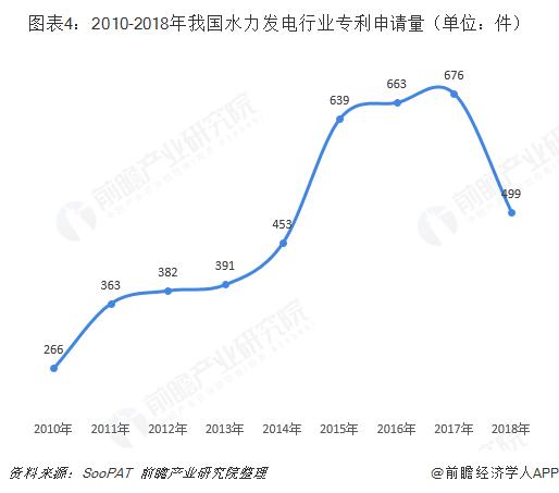 图表4:2010-2018年我国水力发电行业专利申请量(单位:件)