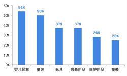 2018年中国互联网+纸尿裤行业发展现状和市场前景分析,线上渗透率超过50%【组图】