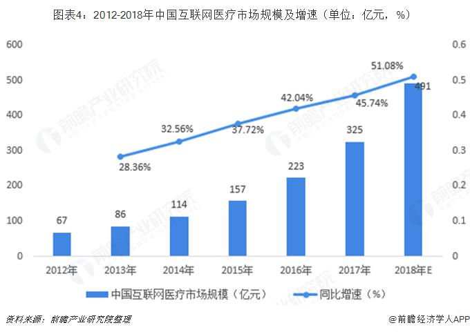 图表4:2012-2018年中国互联网医疗市场规模及增速(单位:亿元,%)