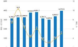 2019年前2月中国发电行业市场分析:<em>发电量</em>突破万亿千瓦时,山东省<em>发电量</em>位居第一