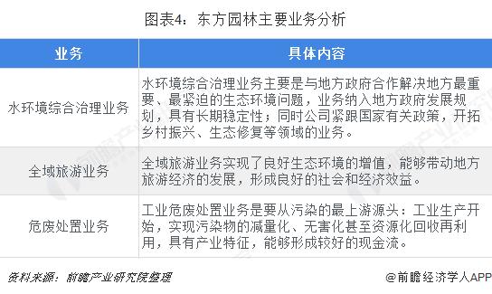 图表4:东方园林主要业务分析