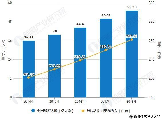 2014-2018年全国旅游人数及居民人均可支配收入统计情况