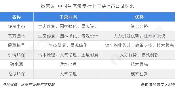 图表3:中国生态修复行业主要上市公司对比