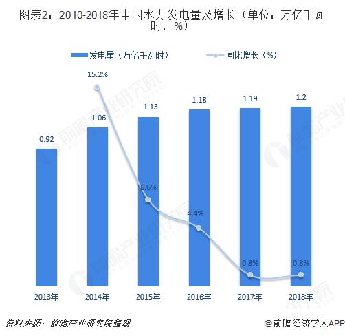图表2:2010-2018年中国水力发电量及增长(单位:万亿千瓦时,%)