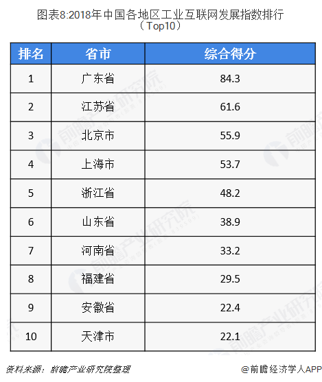 图表8:2018年中国各地区工业互联网发展指数排行(Top10)