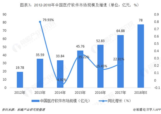 图表7:2012-2018年中国医疗软件市场规模及增速(单位:亿元,%)