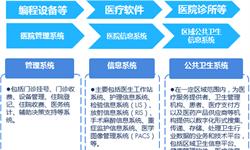 预见2019:《中国医疗软件产业园产业全景图谱》(附现状、规模、竞争格局、趋势等)