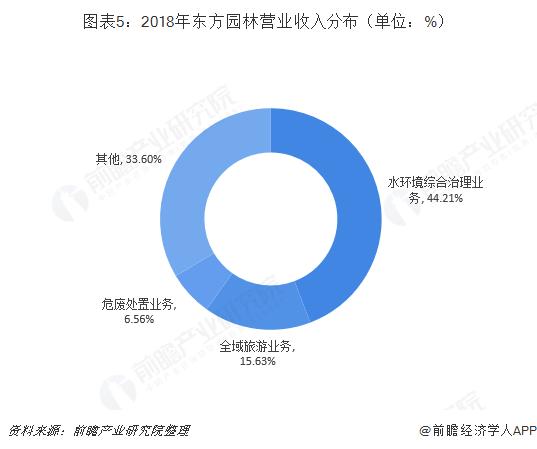 图表5:2018年东方园林营业收入分布(单位:%)