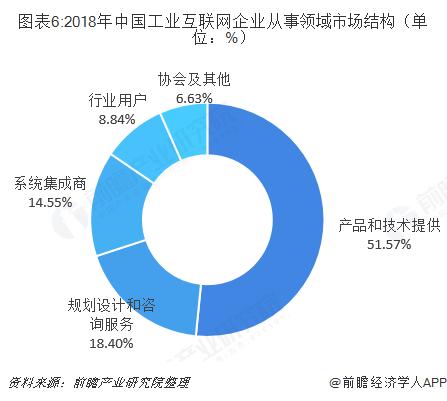 图表6:2018年中国工业互联网企业从事领域市场结构(单位:%)