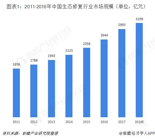图表1:2011-2018年中国生态修复行业市场规模(单位:亿元)