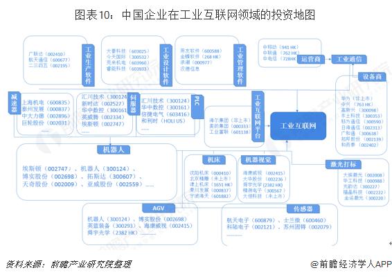 图表10:中国企业在工业互联网领域的投资地图
