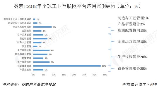 图表1:2018年全球工业互联网平台应用案例结构(单位:%)
