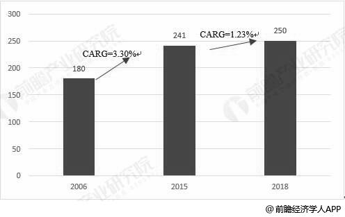 2006-2018年全球香精香料行业市场销售额统计情况