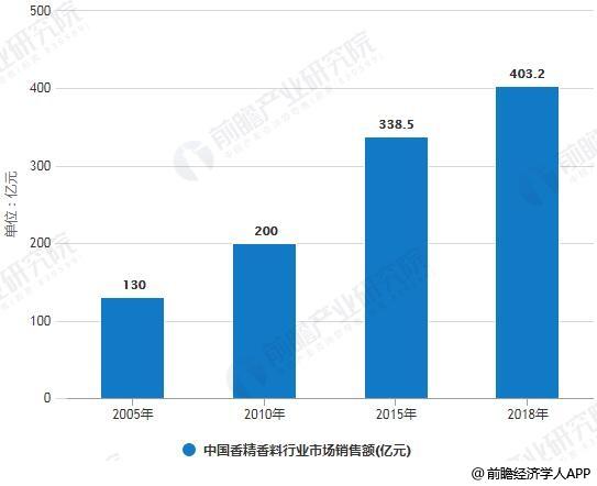 2005-2018年中国香精香料行业市场销售额统计情况