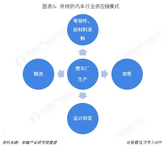 图表3:传统的汽车行业供应链模式