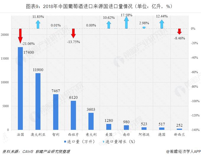 图表9:2018年中国葡萄酒进口来源国进口量情况(单位:亿升,%)