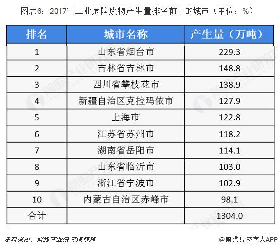 图表6:2017年工业危险废物产生量排名前十的城市(单位:%)