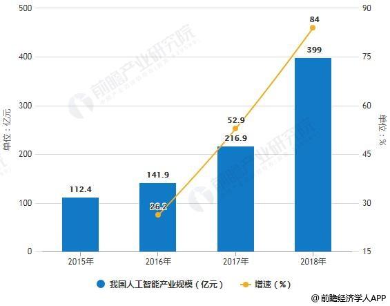 2015-2018年我国人工智能产业规模及增长情况预测