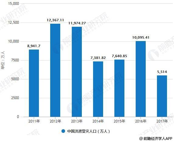 2010-2017年中国洪涝灾害分析统计情况