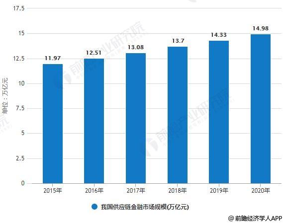 2015-2020年我国供应链金融市场规模统计情况及预测