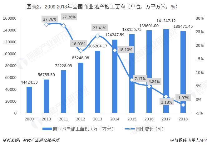 图表2:2009-2018年全国商业地产施工面积(单位:万平方米,%)