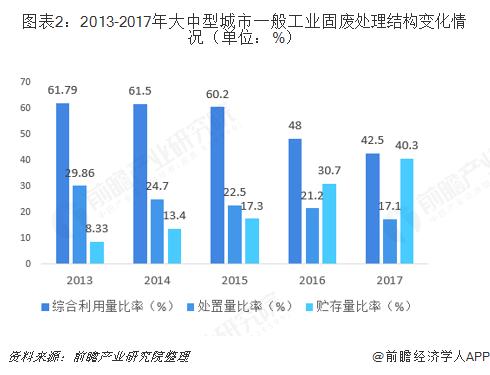 图表2:2013-2017年大中型城市一般工业固废处理结构变化情况(单位:%)