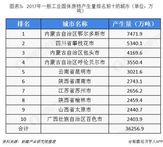 图表3:2017年一般工业固体废物产生量排名前十的城市(单位:万吨)