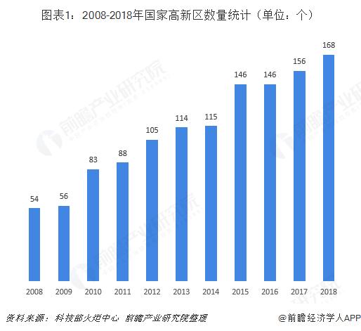图表1:2008-2018年国家高新区数量统计(单位:个)