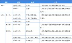 2018年中国<em>汽车保险</em>行业市场概况与发展前景 互联网+车险成为行业主要发展路径【组图】