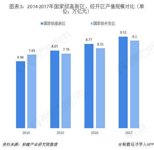 图表3:2014-2017年国家级高新区、经开区产值规模对比(单位:万亿元)