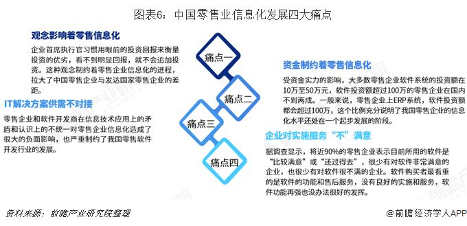 图表6:中国零售业信息化发展四大痛点