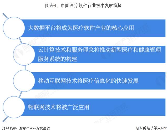 图表4:中国医疗软件行业技术发展趋势