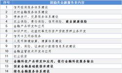 重磅解读!国家发改委金融服务类《产业结构调整指导目录(征求意见稿)》