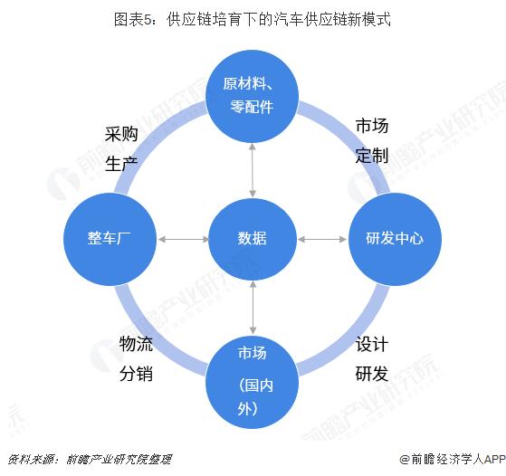 图表5:供应链培育下的汽车供应链新模式