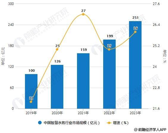2019-2023年中国智慧水务行业市场规模统计及增长情况预测