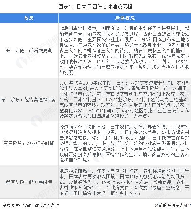 图表1:日本田园综合体建设历程