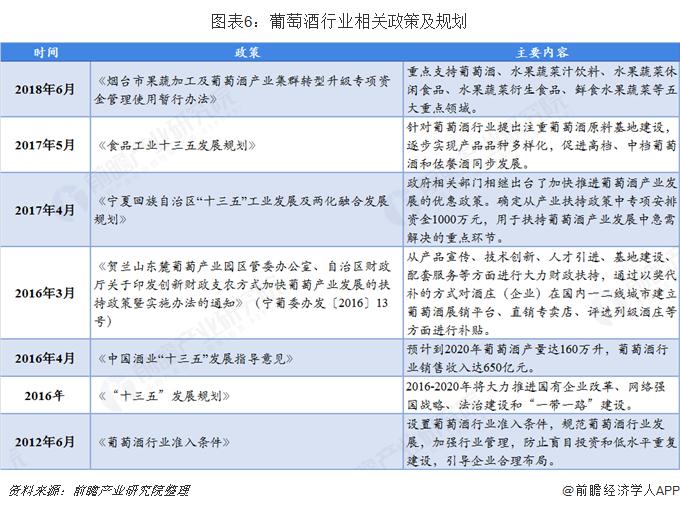 图表6:葡萄酒行业相关政策及规划