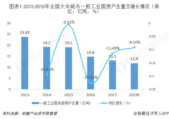 图表1:2013-2018年全国大中城市一般工业固废产生量及增长情况(单位:亿吨,%)