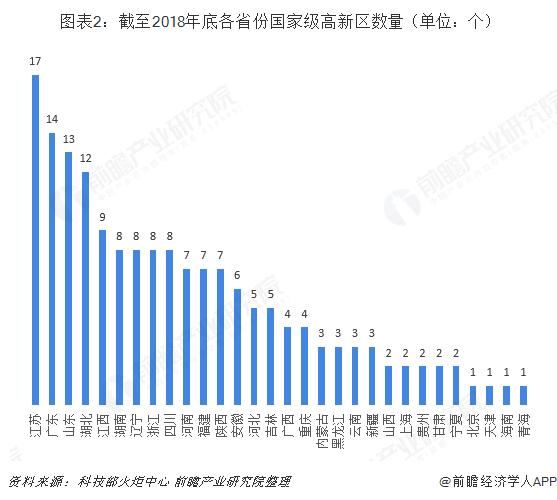 图表2:截至2018年底各省份国家级高新区数量(单位:个)