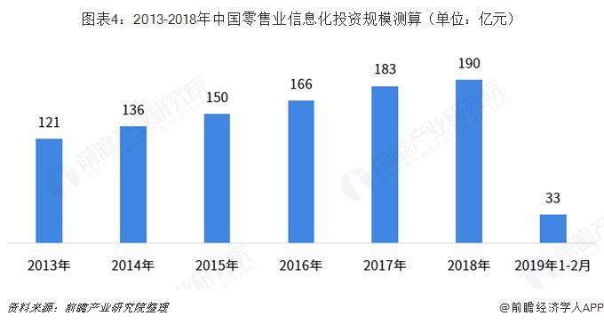 图表4:2013-2018年中国零售业信息化投资规模测算(单位:亿元)