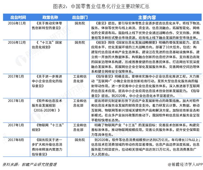 图表2:中国零售业信息化行业主要政策汇总