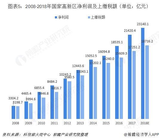 图表5:2008-2018年国家高新区净利润及上缴税额(单位:亿元)
