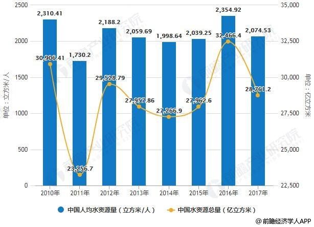 2010-2017年中国水资源总量及人均水资源量统计情况