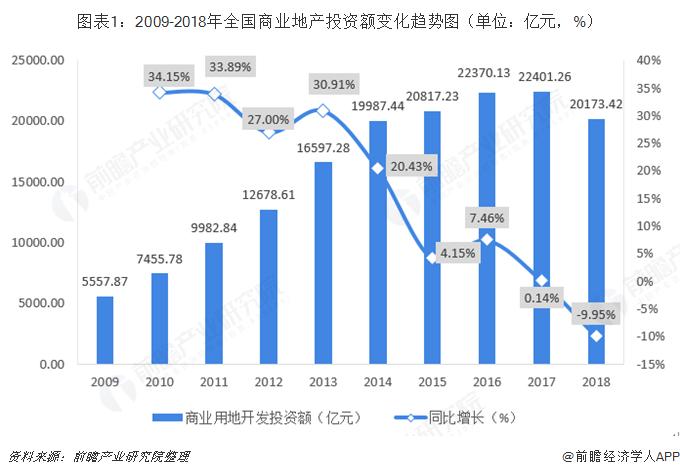 图表1:2009-2018年全国商业地产投资额变化趋势图(单位:亿元,%)